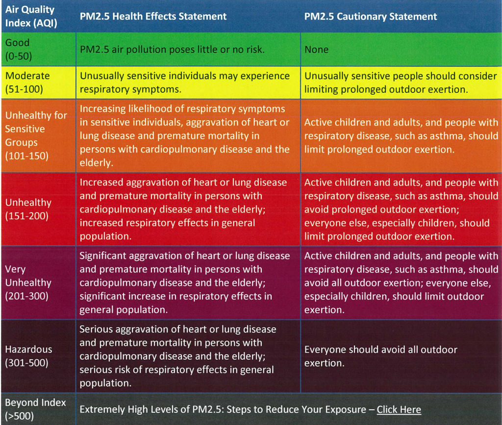 AQI Guide for PM2.5